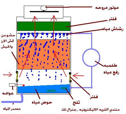 المكيف المتنقل الصحراوي Air_ac