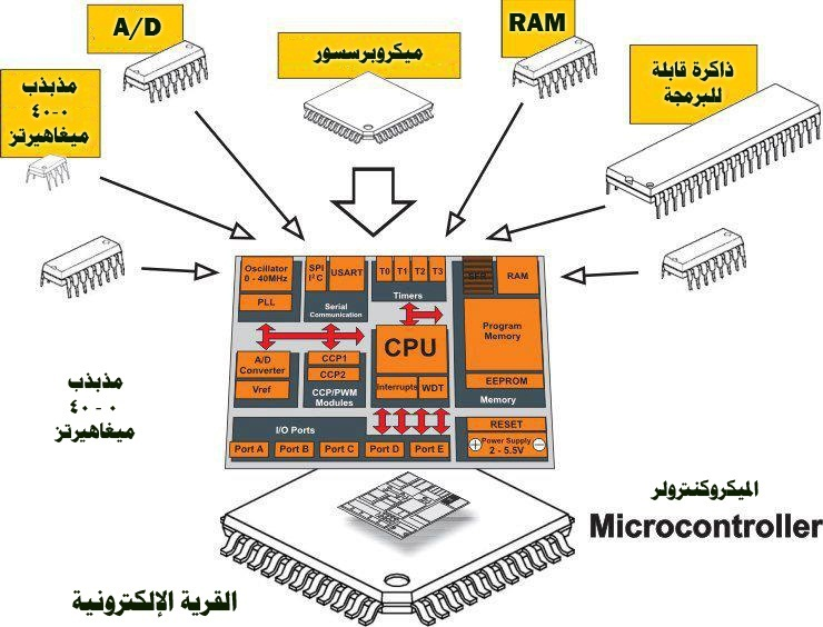inside microcontroller