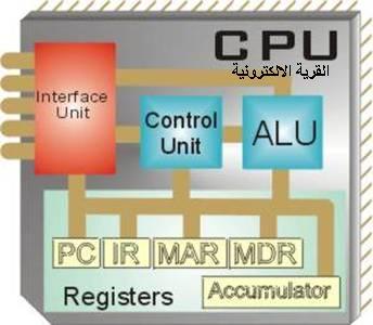 ماذا تعرف عن الميكروبروسيسور microprocessor  Cpu