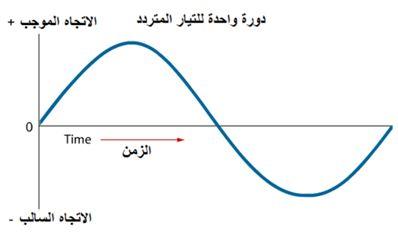 AC alternating current التيار المتردد (المتغير) domain-5b835e1877.jp