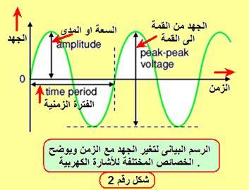 AC alternating current التيار المتردد (المتغير) domain-6d168be91e.jp