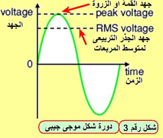 AC alternating current التيار المتردد (المتغير) domain-c2239ae031.jp