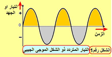 AC alternating current التيار المتردد (المتغير) domain-cf84d09e89.jp