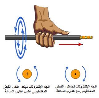 التحريض الكهرومغناطيسي والمجال المغناطيسي Domain-ea8070e58e