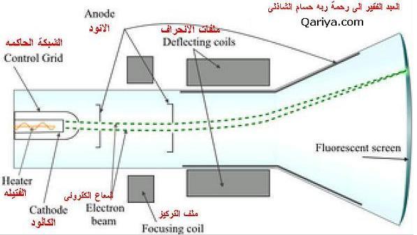 أنبوبة أشعة الكاثود (صمام اشعة المهبط CRT Cathode Ray Tube)