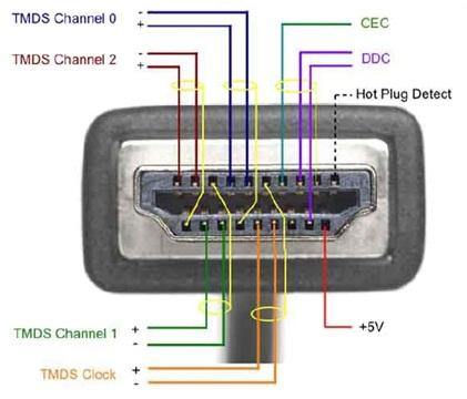 منافذ الكومبيوتر والاجهزه اللكترونيه Hdmi_cable